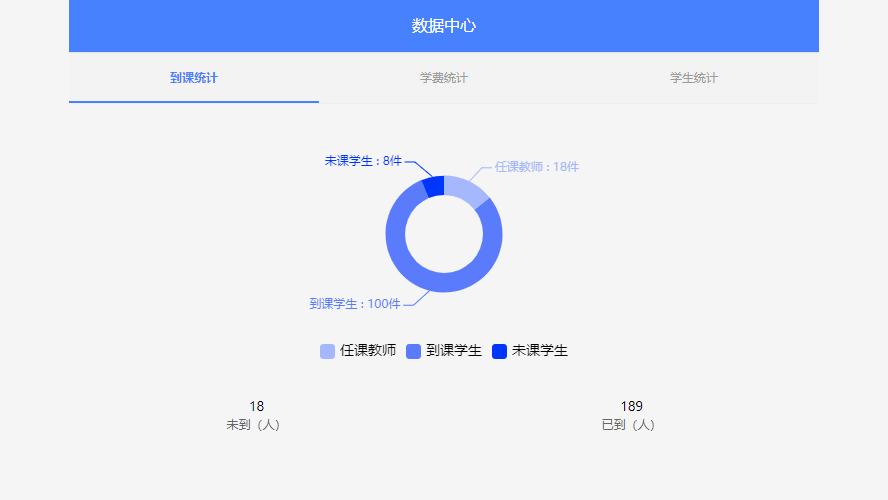 移动端TAB标签选择页切换展示echarts数据图表代码